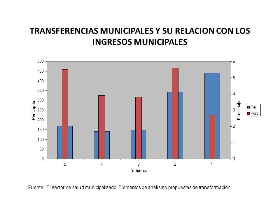 TRANSFERENCIAS MUNICIPALES Y SU RELACION CON LOS INGRESOS MUNICIPALES