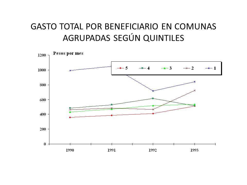 GASTO TOTAL POR BENEFICIARIO EN COMUNAS AGRUPADAS SEGÚN QUINTILES