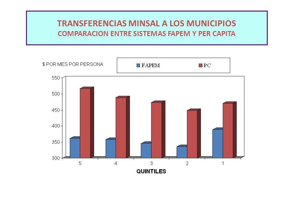TRANSFERENCIAS MINSAL A LOS MUNICIPIOS COMPARACION ENTRE SISTEMAS FAPEM Y PER CAPITA