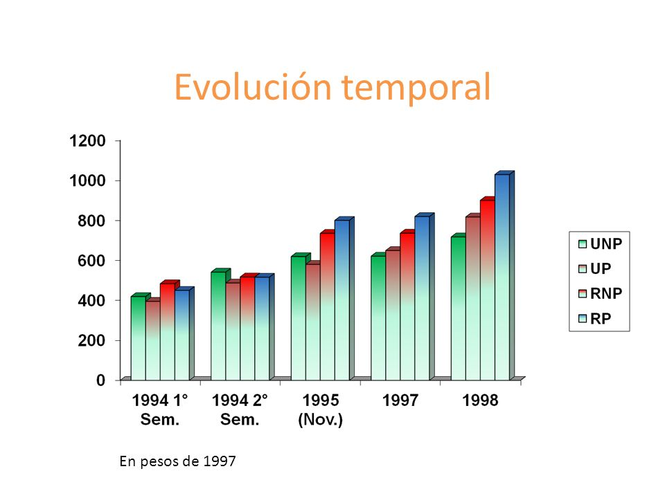 Evolución temporal En pesos de 1997