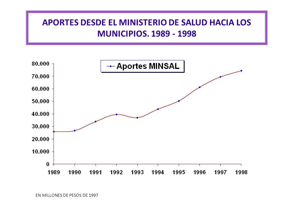 APORTES DESDE EL MINISTERIO DE SALUD HACIA LOS MUNICIPIOS. 1989 - 1998