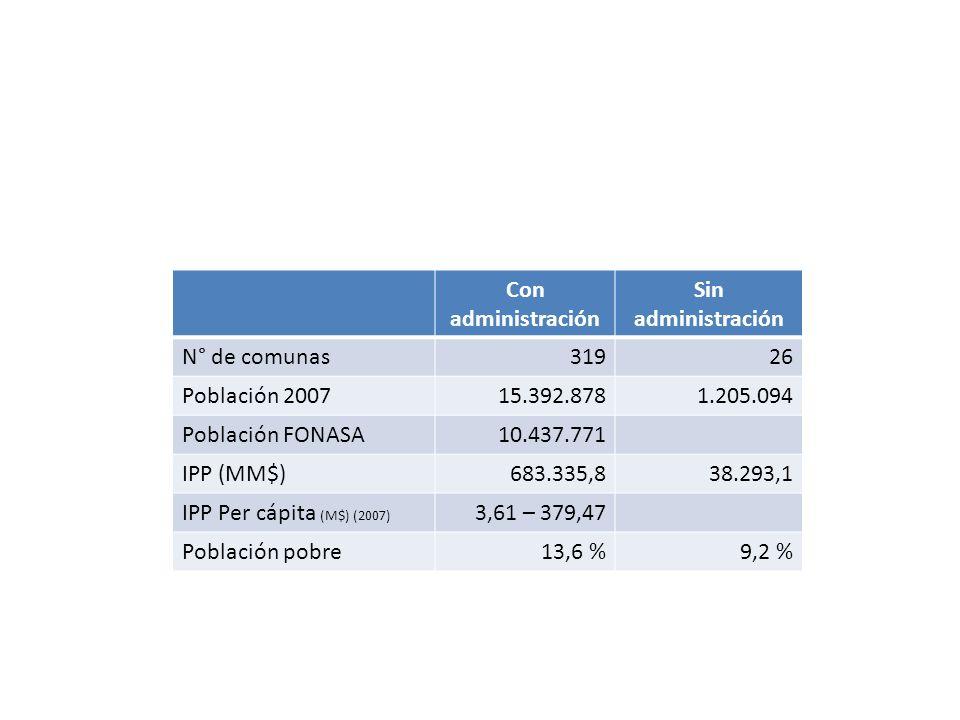 Con administración Sin administración. N° de comunas. 319. 26. Población 2007. 15.392.878. 1.205.094.
