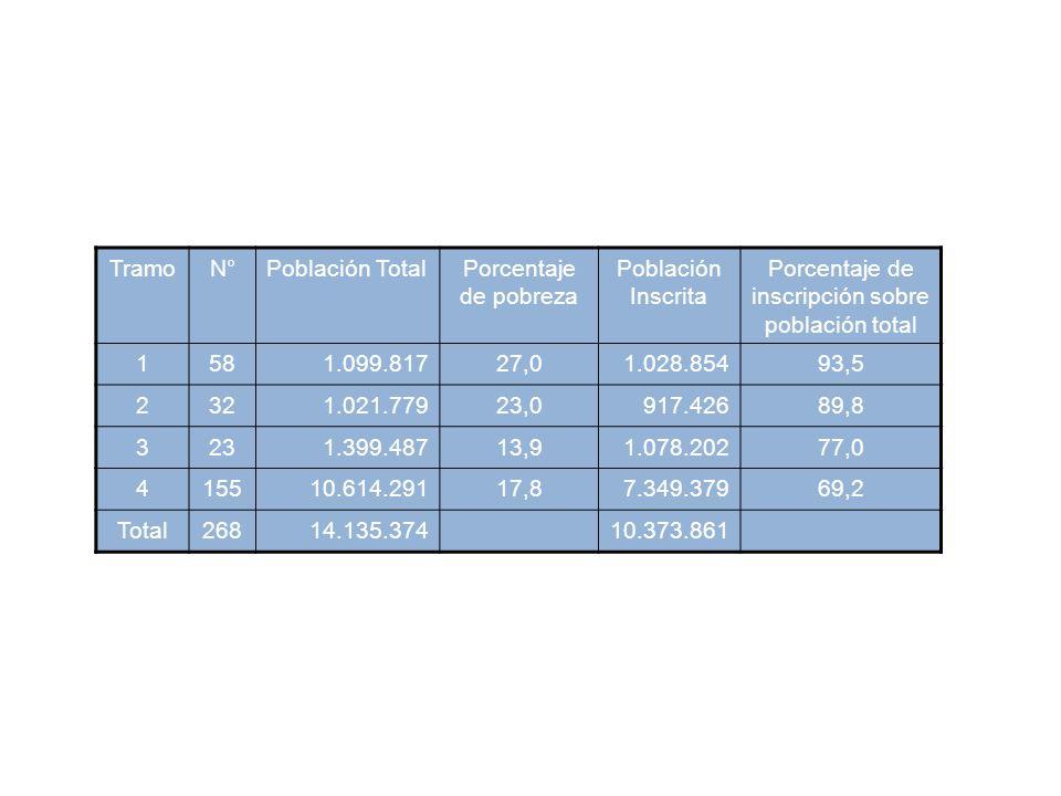 Porcentaje de inscripción sobre población total