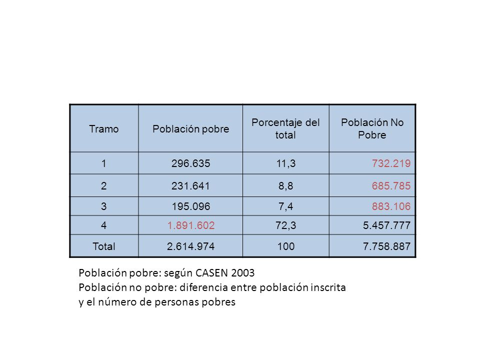 Población pobre: según CASEN 2003