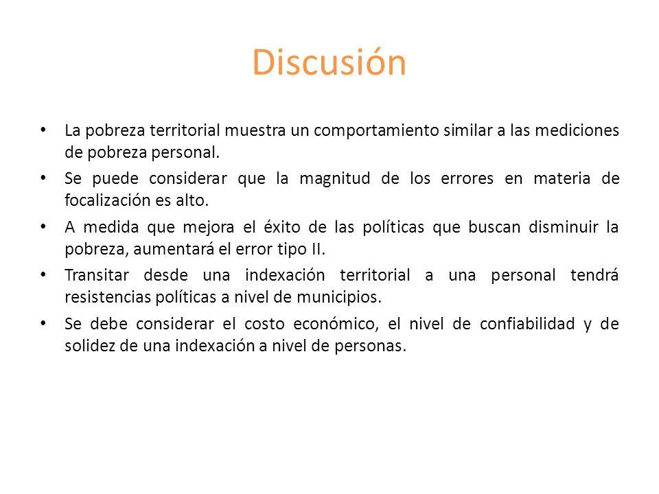Discusión La pobreza territorial muestra un comportamiento similar a las mediciones de pobreza personal.