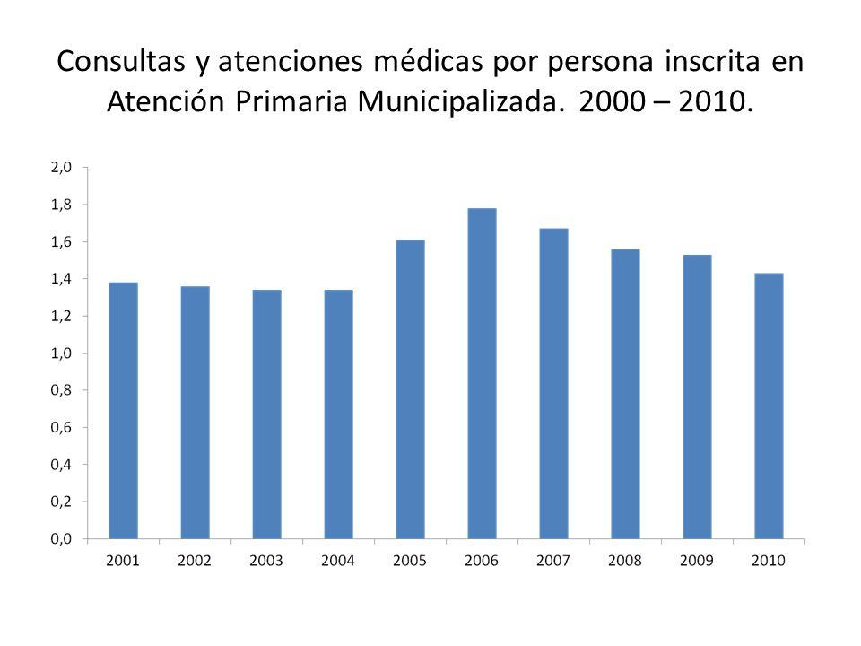 Consultas y atenciones médicas por persona inscrita en Atención Primaria Municipalizada.