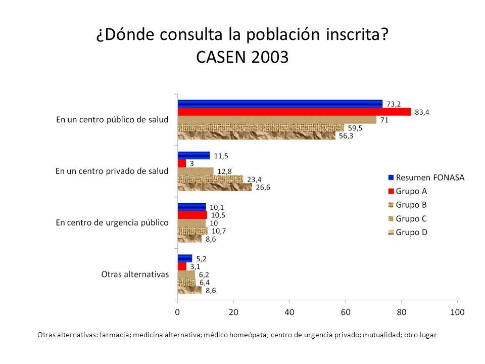 ¿Dónde consulta la población inscrita CASEN 2003
