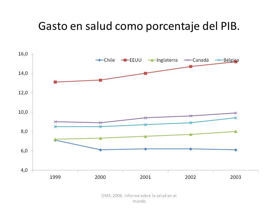 Gasto en salud como porcentaje del PIB.