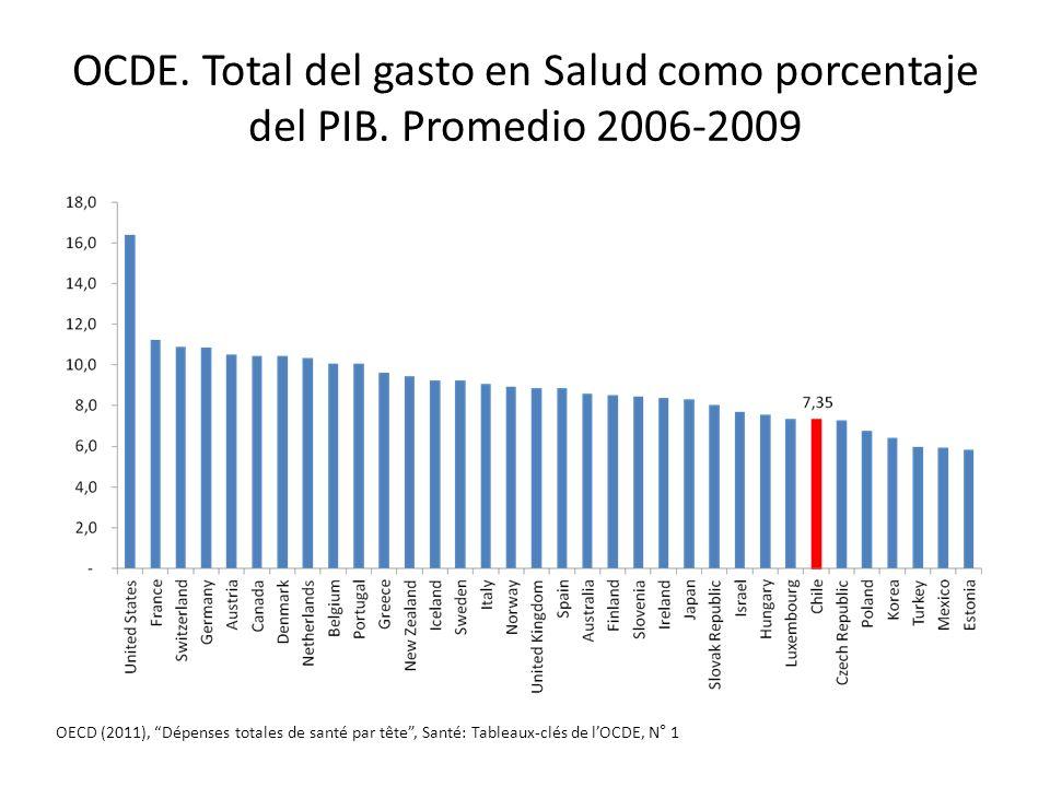 OCDE. Total del gasto en Salud como porcentaje del PIB