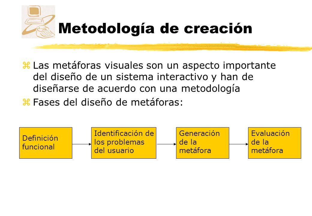 Metodología de creación