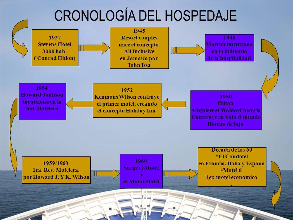 CRONOLOGÍA DEL HOSPEDAJE