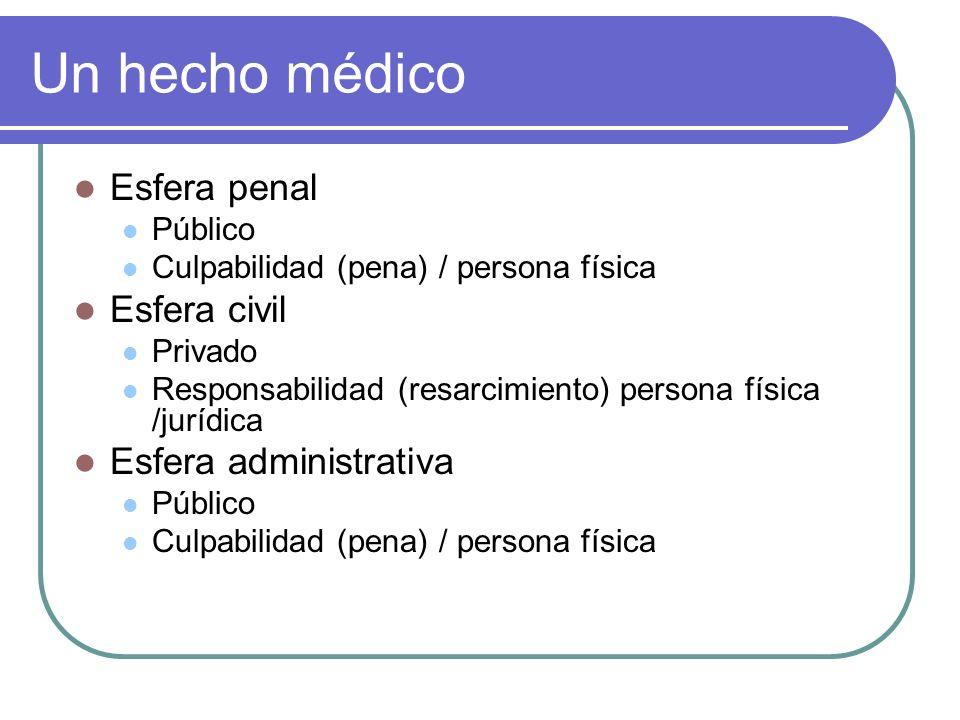 Un hecho médico Esfera penal Esfera civil Esfera administrativa