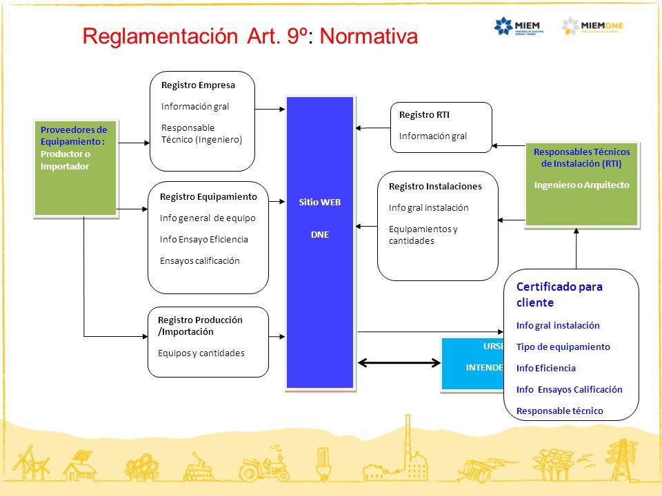 Responsables Técnicos de Instalación (RTI) Ingeniero o Arquitecto
