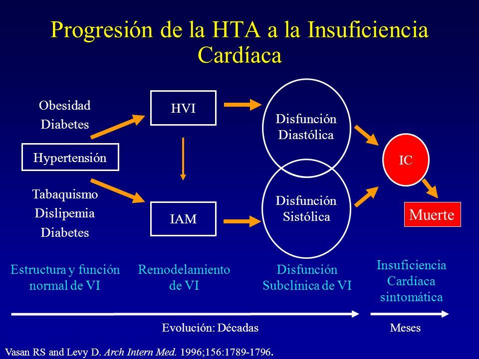 Progresión de la HTA a la Insuficiencia Cardíaca