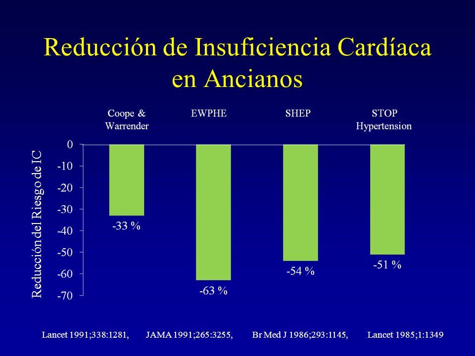 Reducción de Insuficiencia Cardíaca en Ancianos