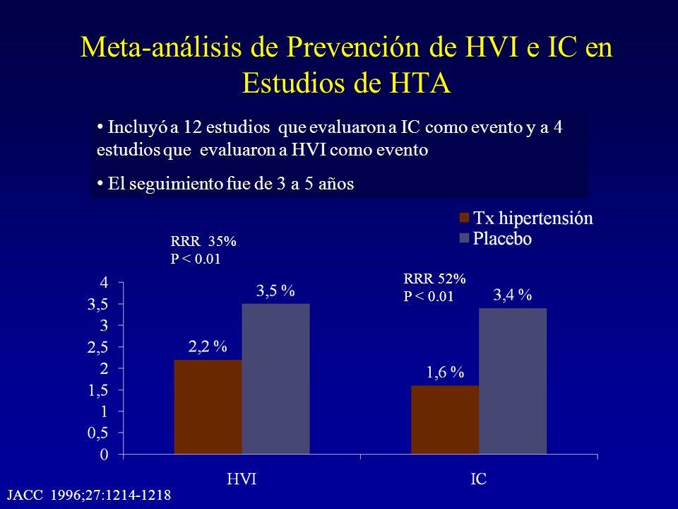 Meta-análisis de Prevención de HVI e IC en Estudios de HTA