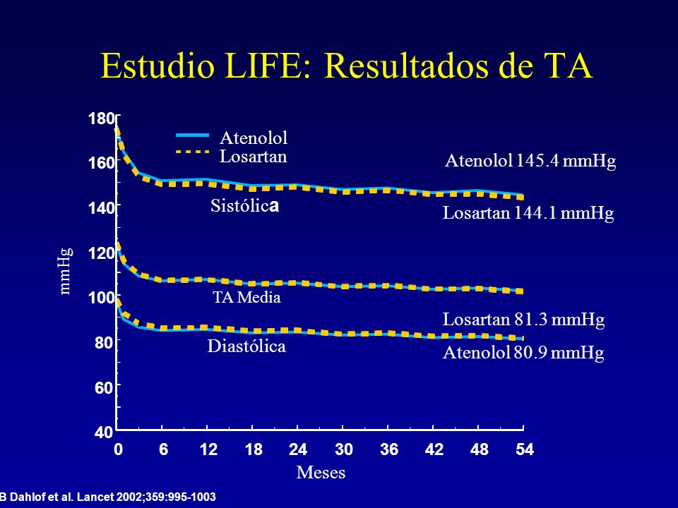 Estudio LIFE: Resultados de TA