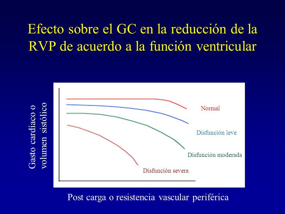 Efecto sobre el GC en la reducción de la RVP de acuerdo a la función ventricular