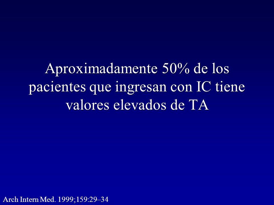 Aproximadamente 50% de los pacientes que ingresan con IC tiene valores elevados de TA