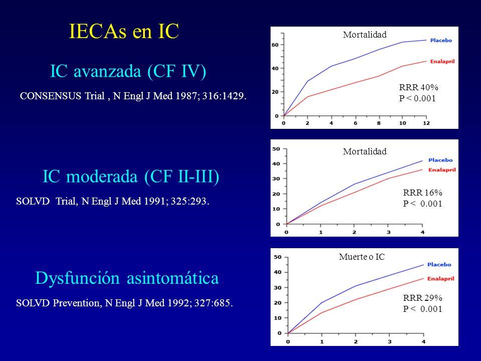 IECAs en IC IC avanzada (CF IV) IC moderada (CF II-III)