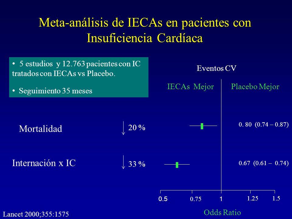 Meta-análisis de IECAs en pacientes con Insuficiencia Cardíaca