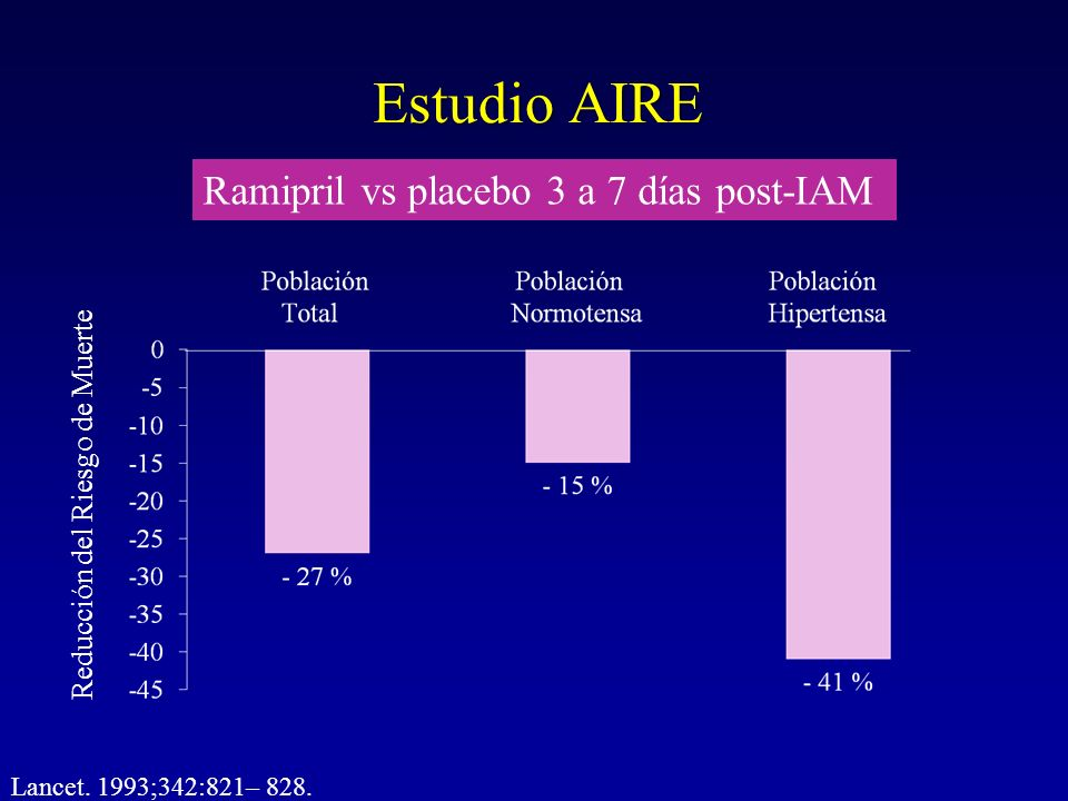 Estudio AIRE Ramipril vs placebo 3 a 7 días post-IAM