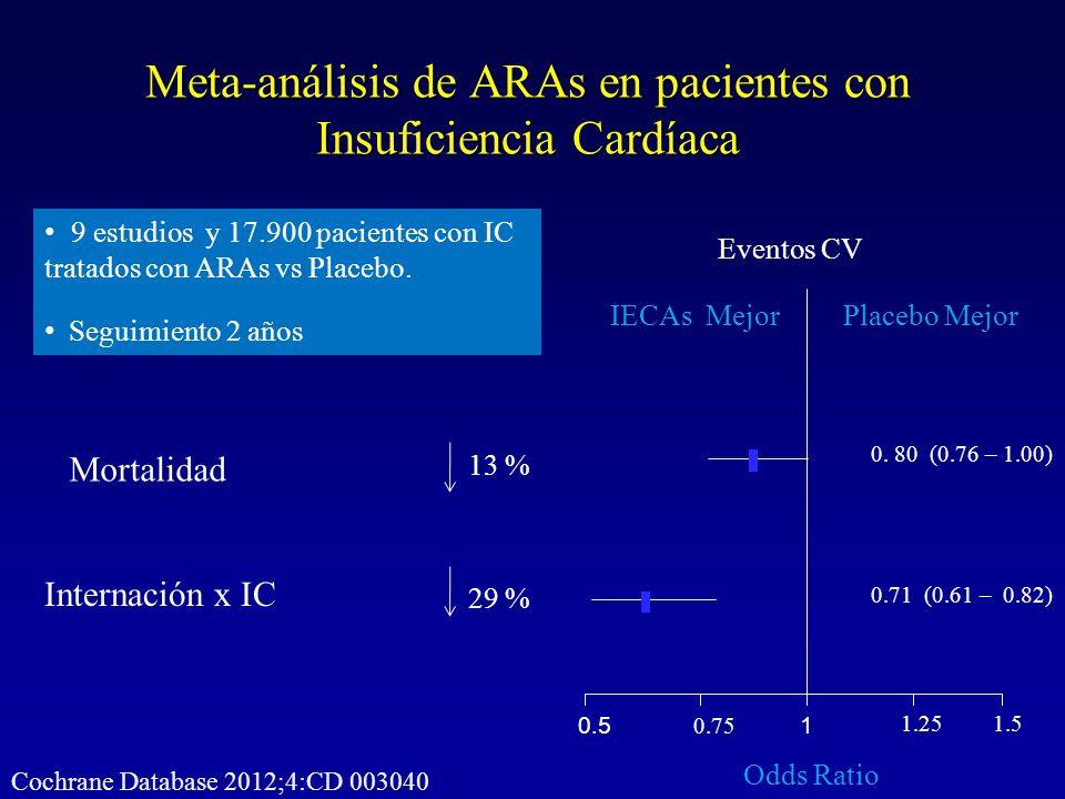 Meta-análisis de ARAs en pacientes con Insuficiencia Cardíaca