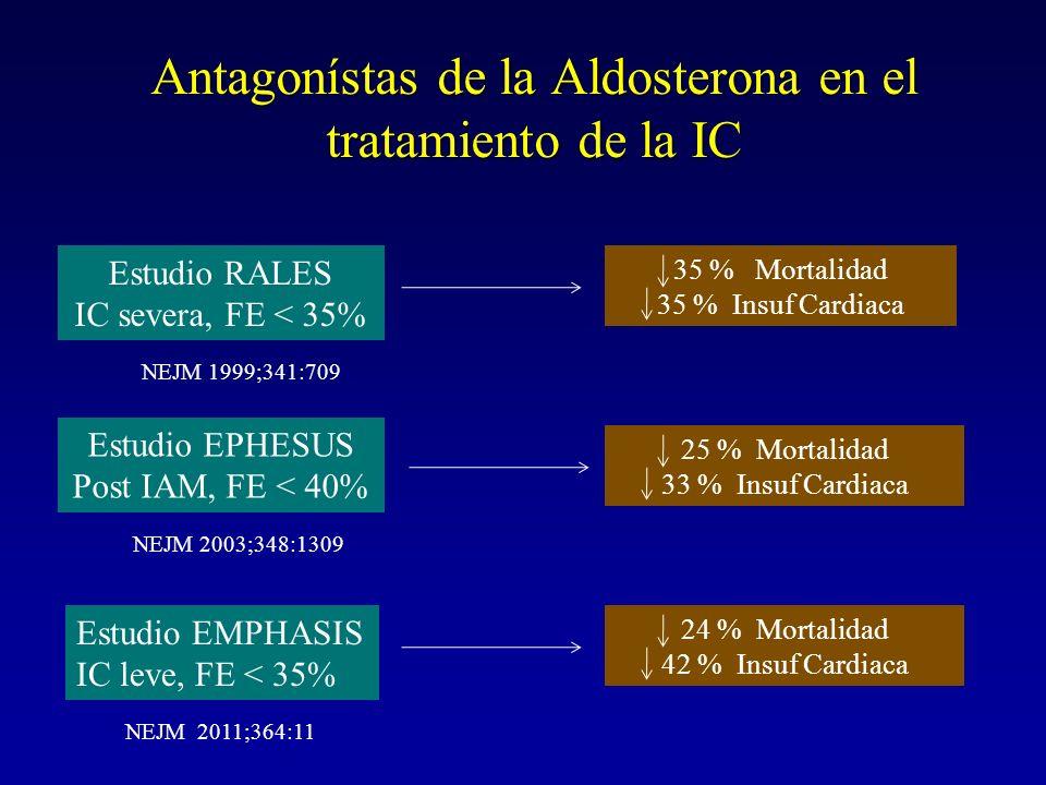 Antagonístas de la Aldosterona en el tratamiento de la IC