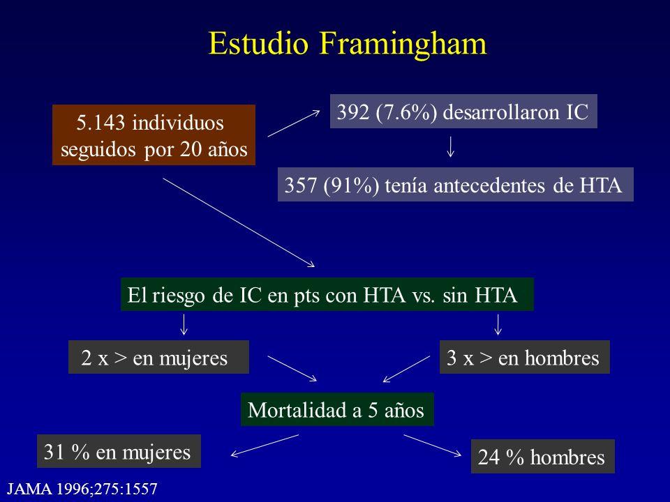 Estudio Framingham 392 (7.6%) desarrollaron IC 5.143 individuos