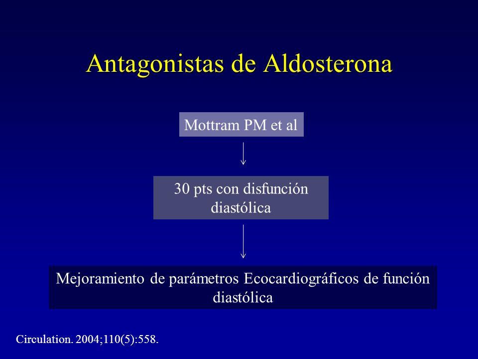Antagonistas de Aldosterona