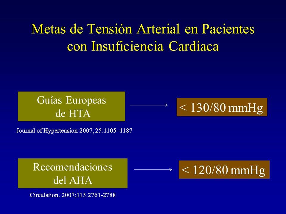 Metas de Tensión Arterial en Pacientes con Insuficiencia Cardíaca