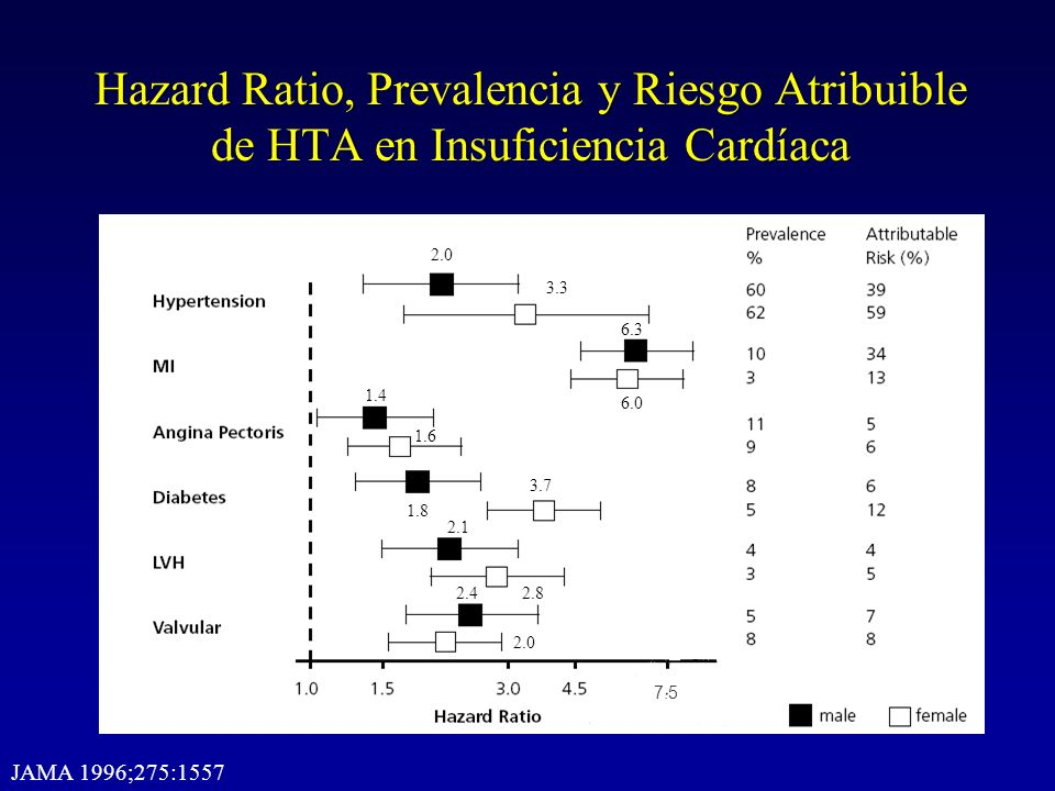 Hazard Ratio, Prevalencia y Riesgo Atribuible de HTA en Insuficiencia Cardíaca