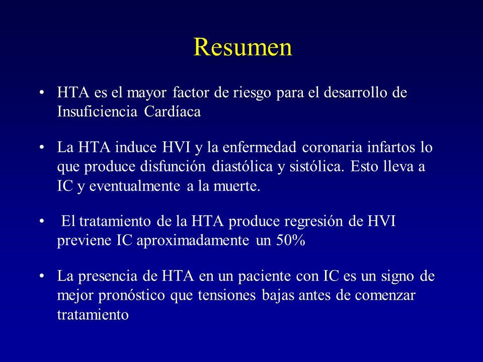Resumen HTA es el mayor factor de riesgo para el desarrollo de Insuficiencia Cardíaca.