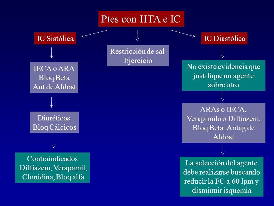 Ptes con HTA e IC IC Sistólica IC Diastólica Restricción de sal