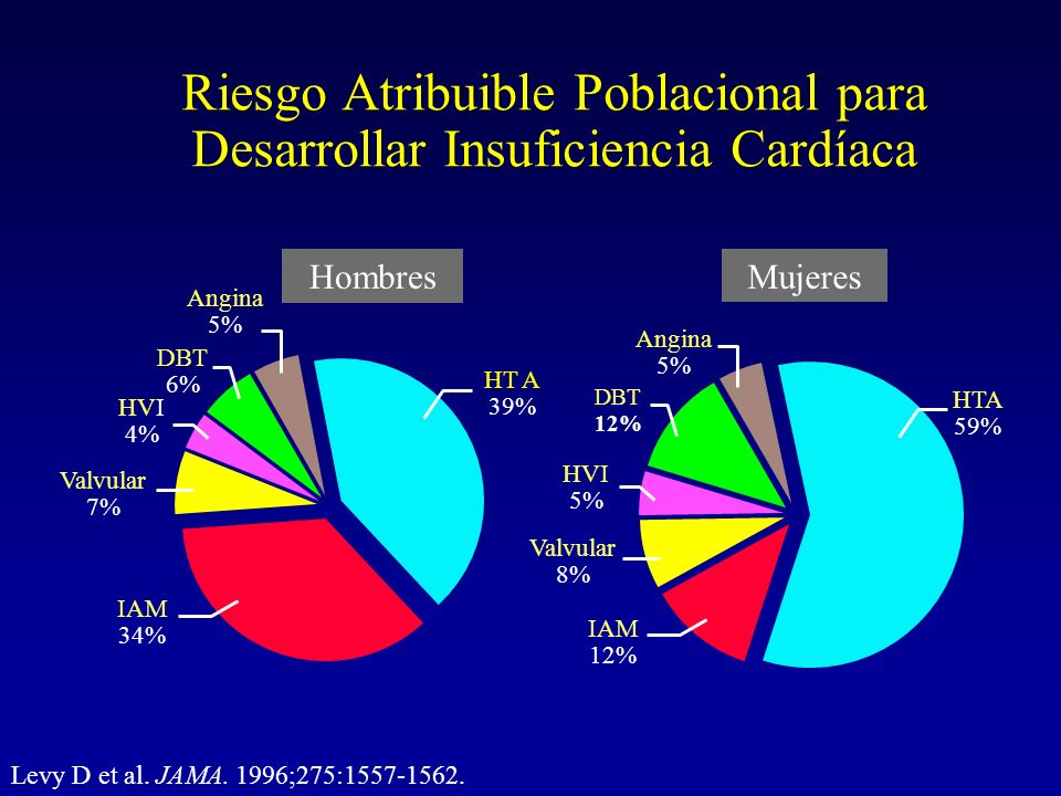 Riesgo Atribuible Poblacional para Desarrollar Insuficiencia Cardíaca