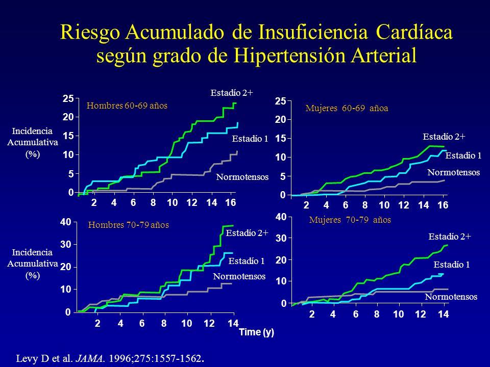 Riesgo Acumulado de Insuficiencia Cardíaca según grado de Hipertensión Arterial