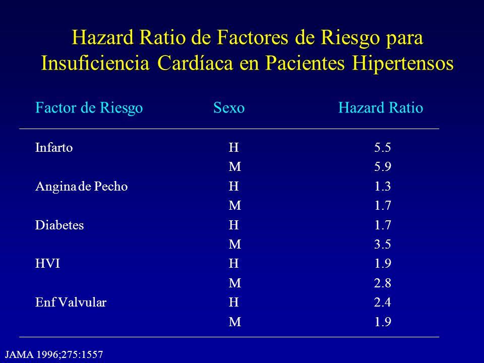 Hazard Ratio de Factores de Riesgo para Insuficiencia Cardíaca en Pacientes Hipertensos