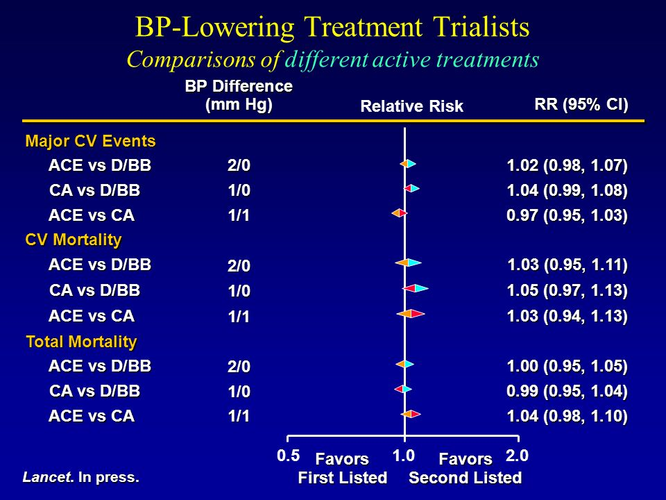 BP-Lowering Treatment Trialists Comparisons of different active treatments