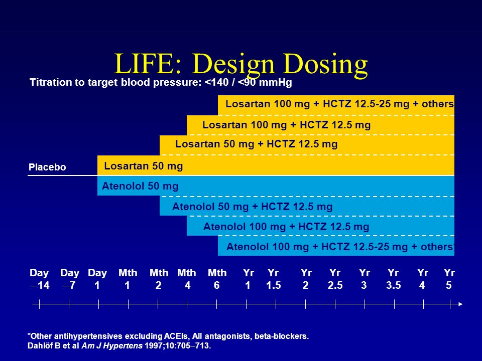 LIFE: Design Dosing Titration to target blood pressure: <140 / <90 mmHg. Losartan 100 mg + HCTZ 12.5-25 mg + others*