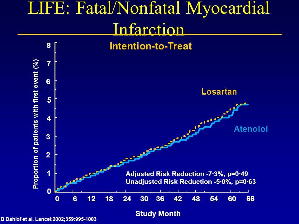 LIFE: Fatal/Nonfatal Myocardial Infarction