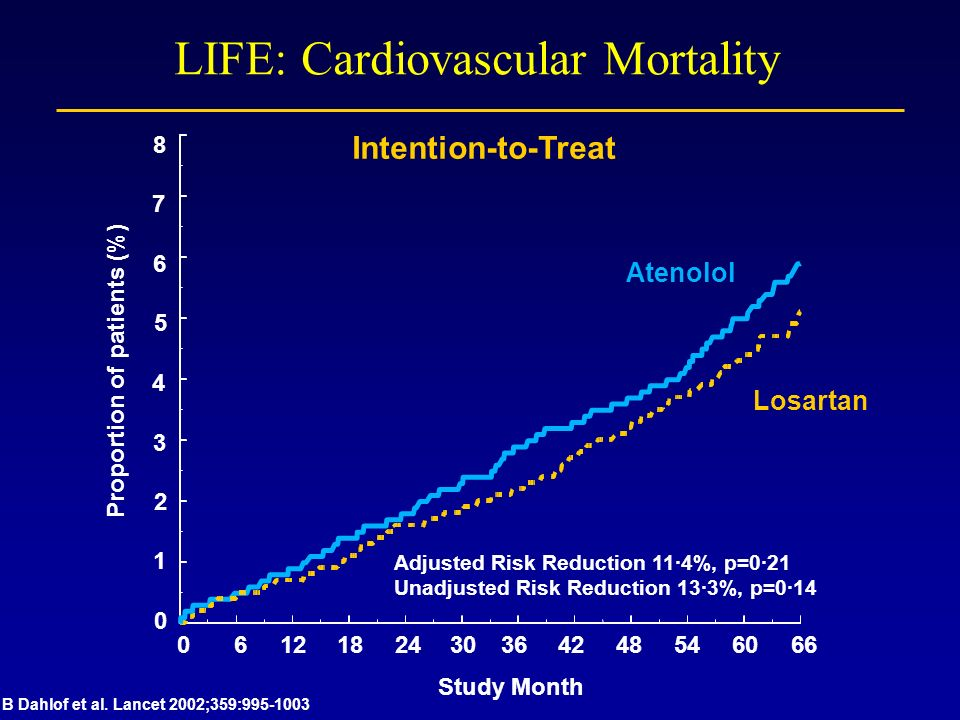 LIFE: Cardiovascular Mortality