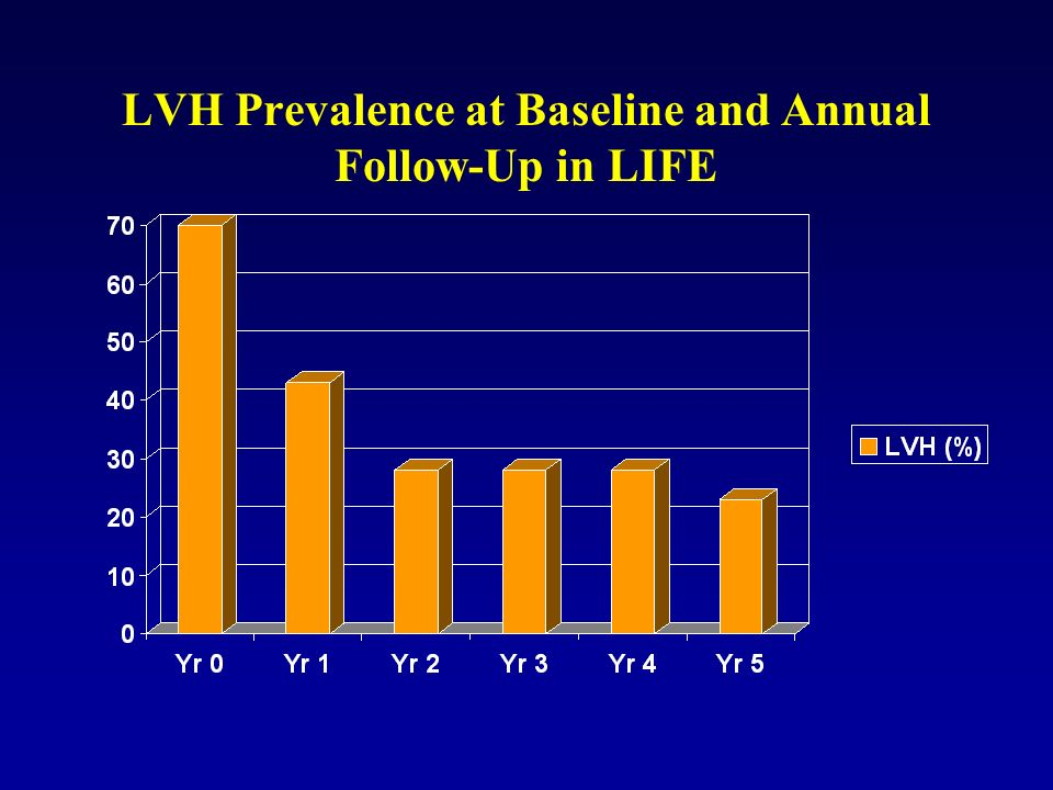 LVH Prevalence at Baseline and Annual Follow-Up in LIFE