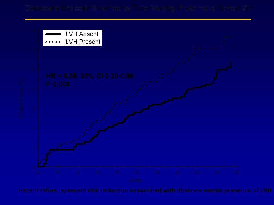 HR = 0.58, 95% CI 0.38-0.86 P-0.008.