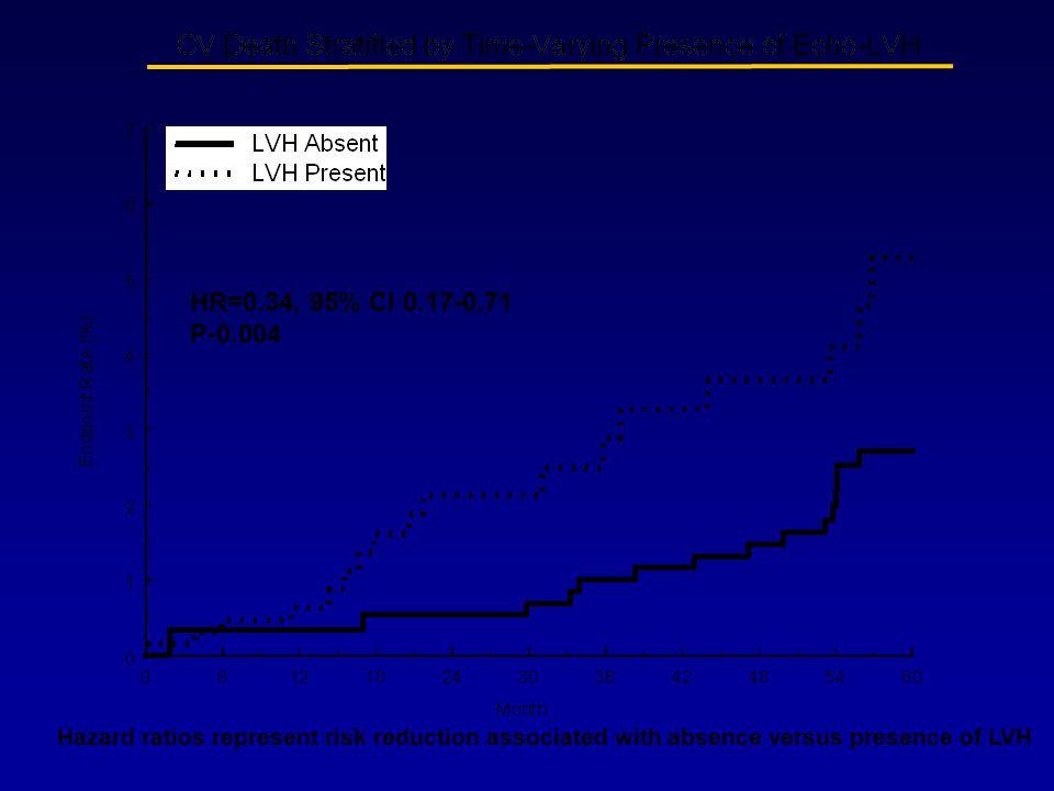 HR=0.34, 95% CI 0.17-0.71 P-0.004.