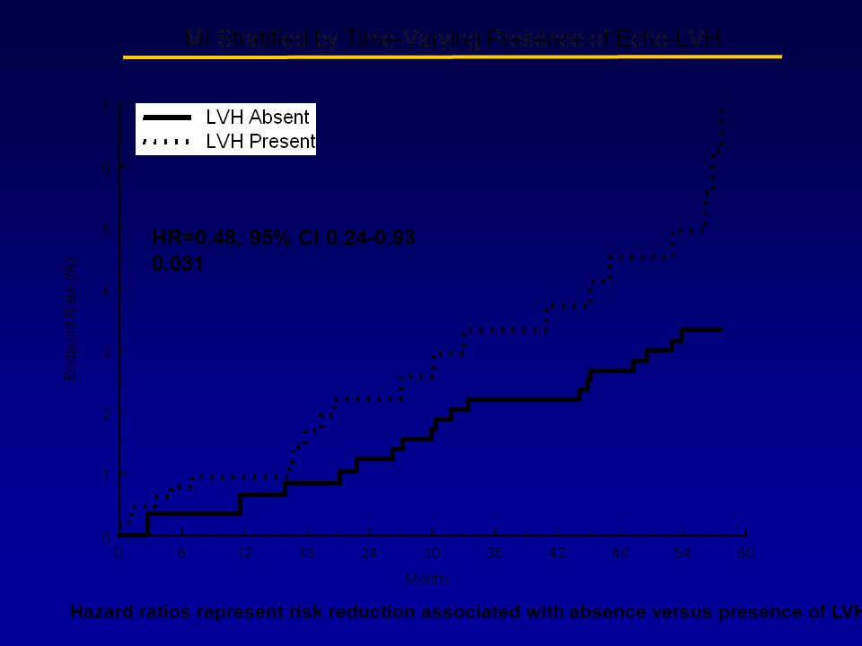 HR=0.48, 95% CI 0.24-0.93 0.031.