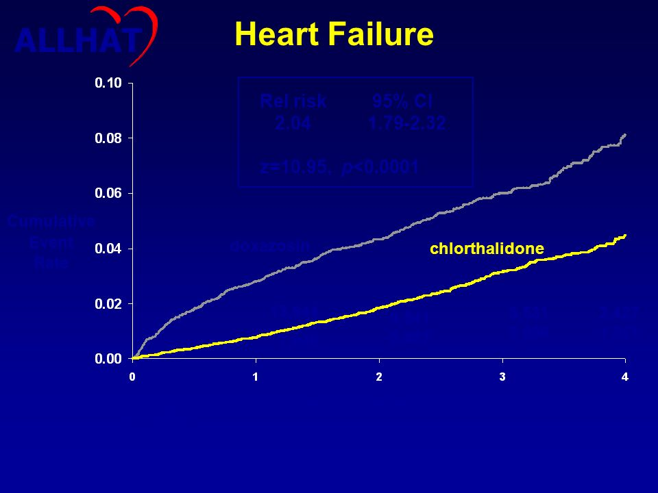 Heart Failure ALLHAT Rel risk 2.04 z=10.95, p<0.0001 95% CI
