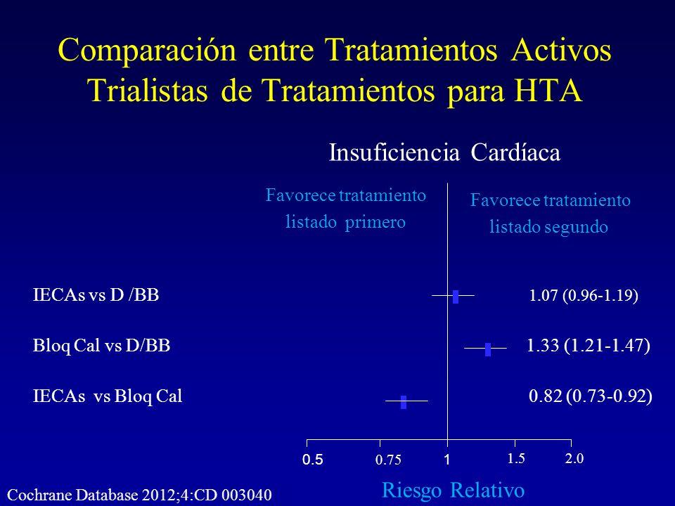 Comparación entre Tratamientos Activos Trialistas de Tratamientos para HTA