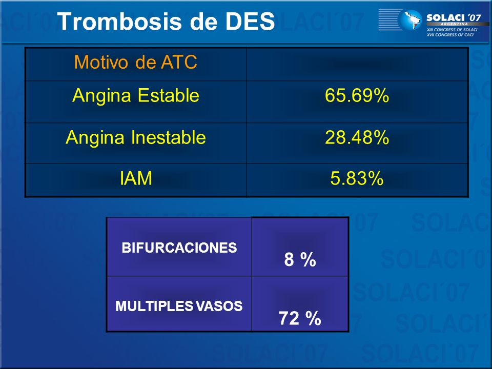 Trombosis de DES Motivo de ATC Angina Estable 65.69% Angina Inestable