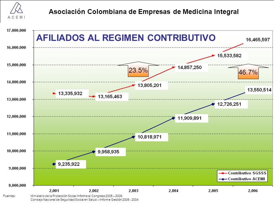 AFILIADOS AL REGIMEN CONTRIBUTIVO