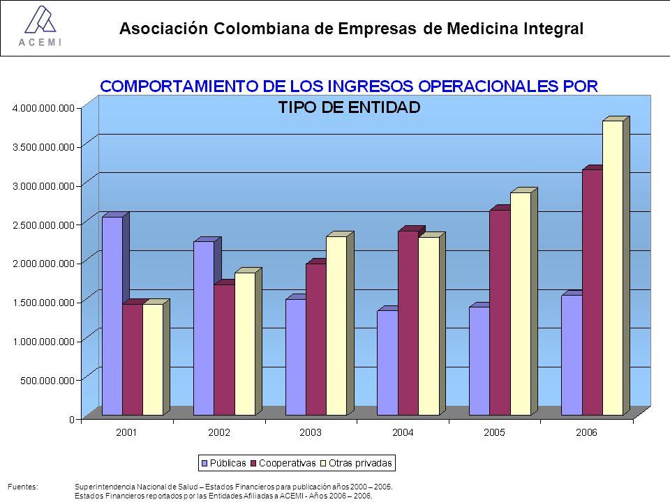 Fuentes: Superintendencia Nacional de Salud – Estados Financieros para publicación años 2000 – 2005.